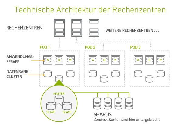 skalierbarkeit und leistung die technische architektur