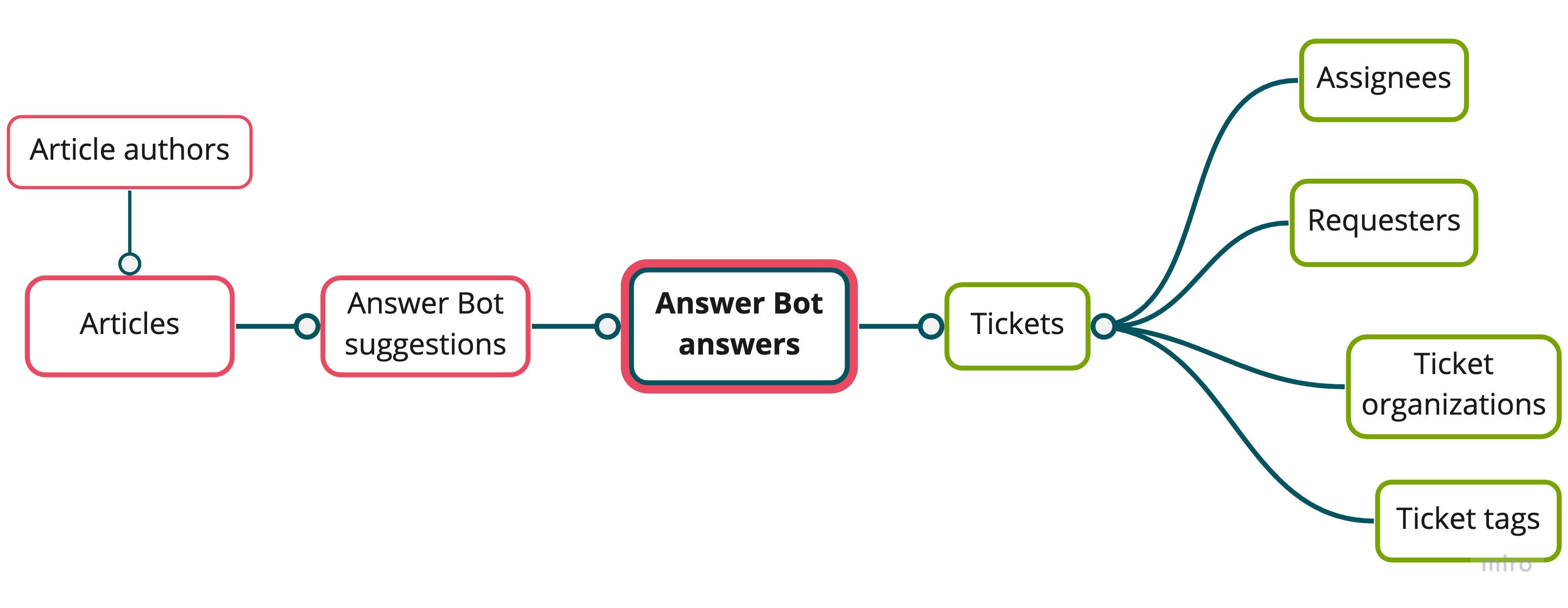 Answer Bot dataset schema