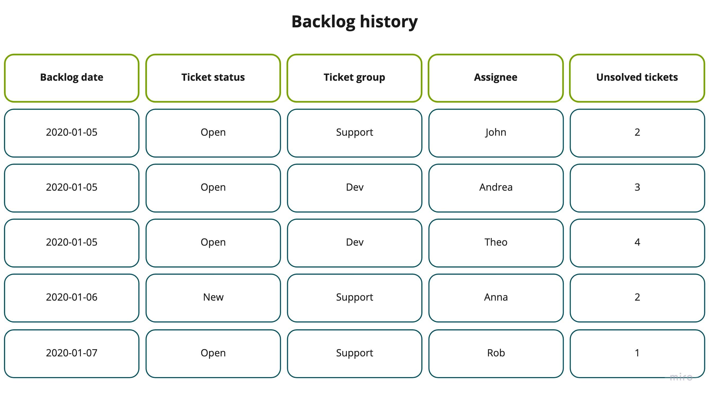 Backlog history dataset schema