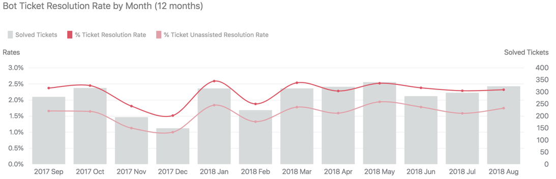 Bot ticket resolution rate by month report