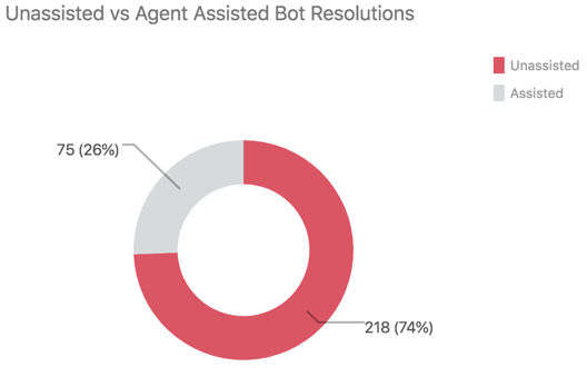 Bot unassisted vs agent report