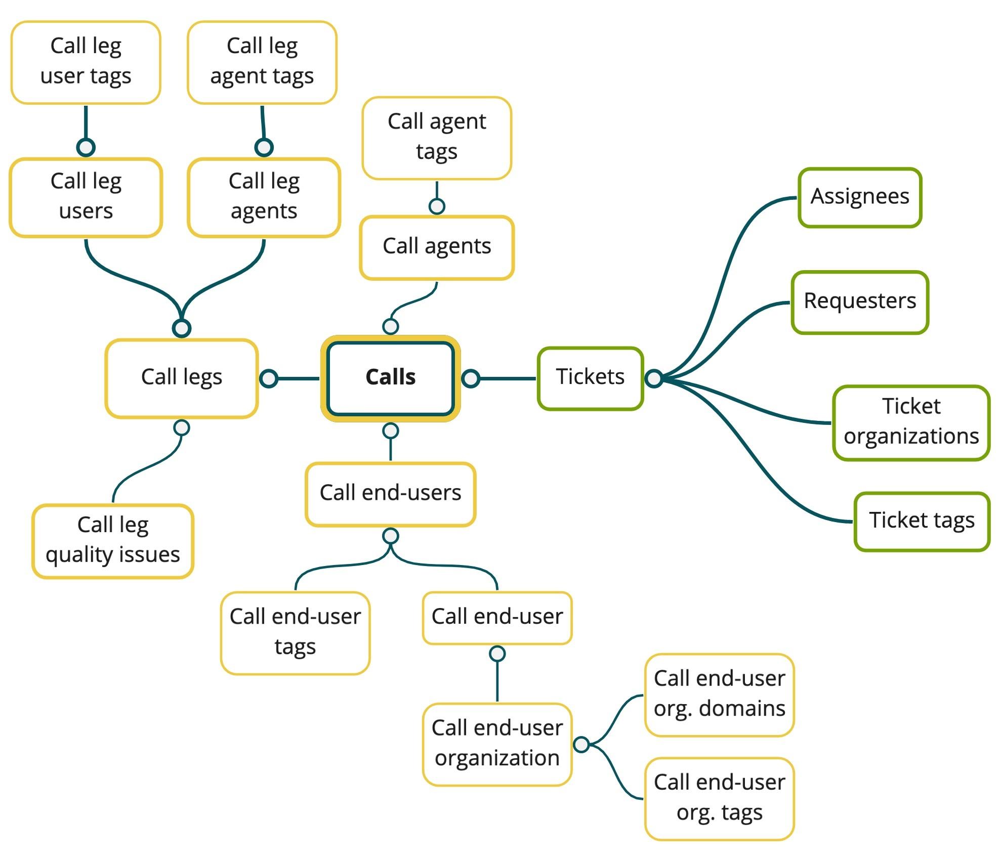 Schéma du jeu de données des appels Talk