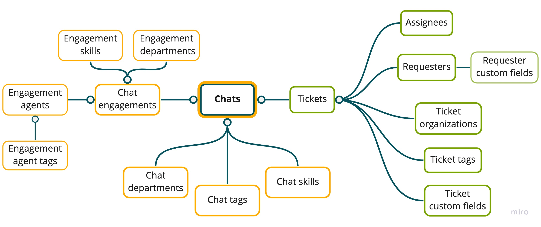 Chat dataset schema