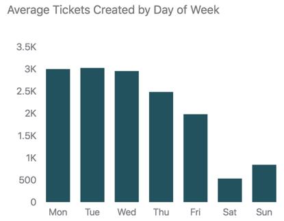 Nombre moyen de tickets créés par jour de la semaine.
