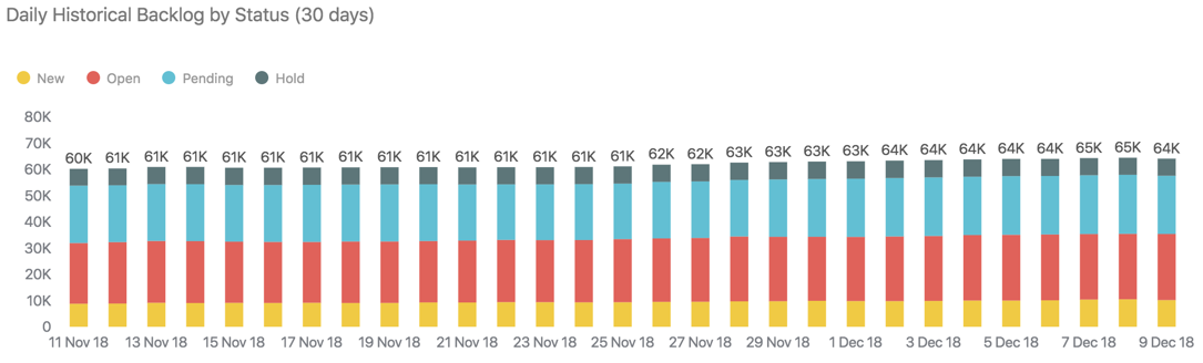 Daily historical backlog by status