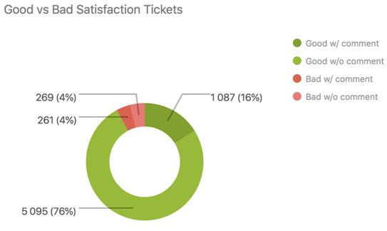 Rapport Tickets avec une bonne note de satisfaction et tickets avec une mauvaise note de satisfaction