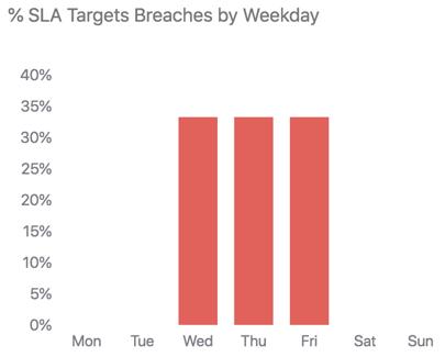 Rapport Objectifs SLA non atteints par jour de la semaine