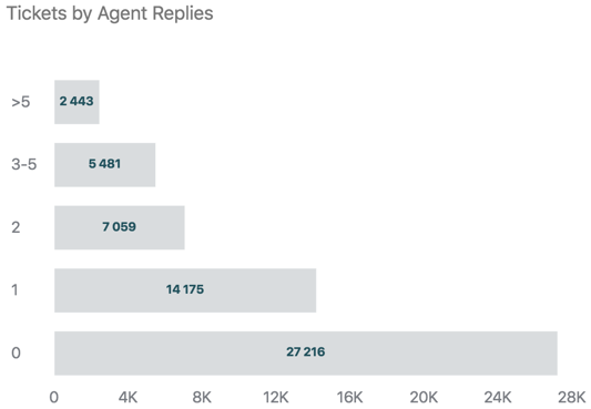 Tickets by agent replies report