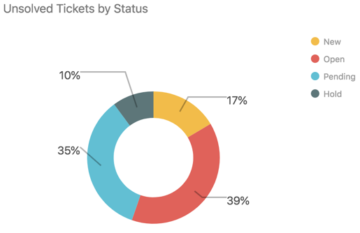 Informe de tickets sin resolver por estado