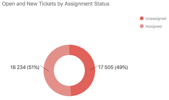 Open and new tickets by assignment status