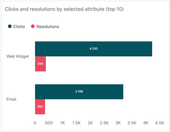 Clicks and resolutions by selected attributes report
