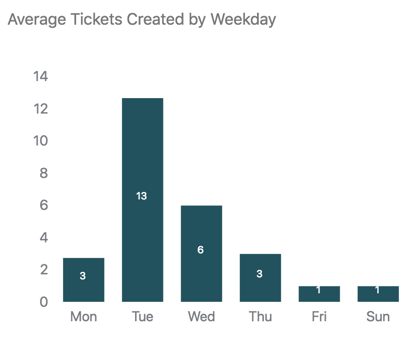 Average tickets created by weekday report