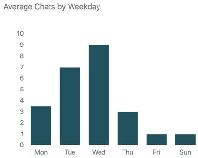 Average chats by weekday