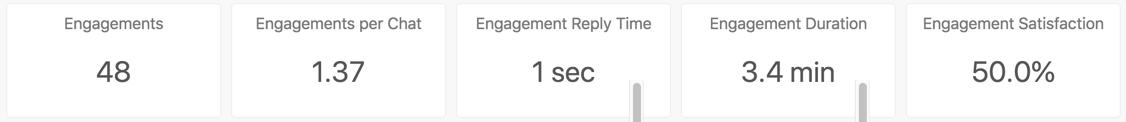Agent activity headline metrics