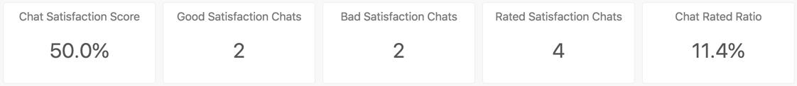 Chat satisfaction headline metrics