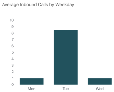 Talk average inbound calls by weekday