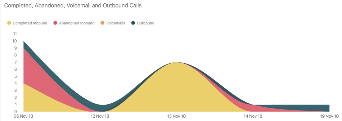Talk completed abandoned voicemail and outbound calls