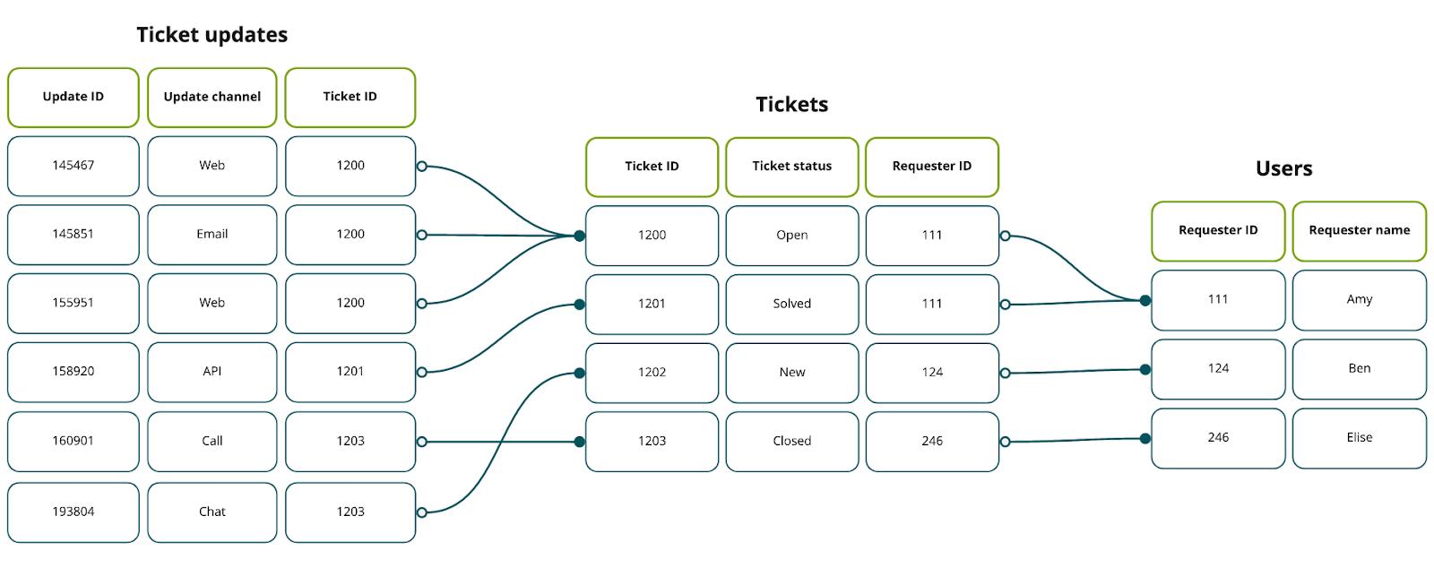 Exemple de schéma de jeu de données Explore