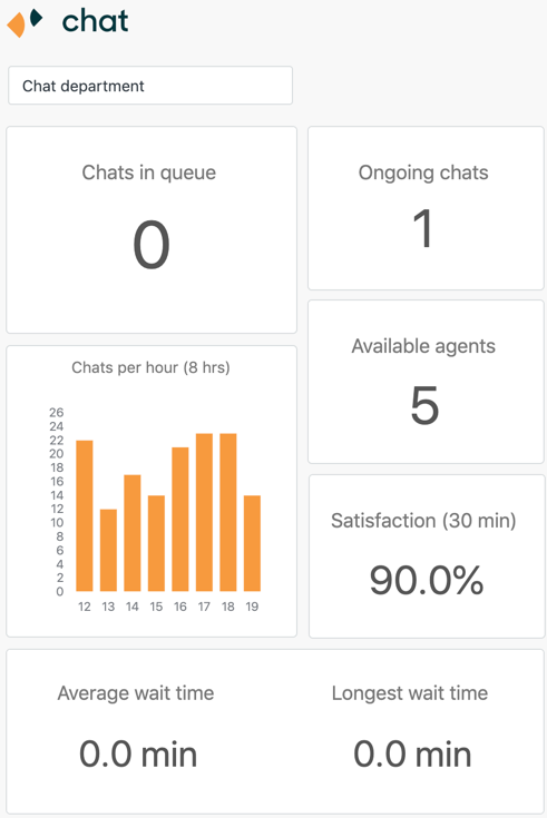 Real-time Chat dashboard