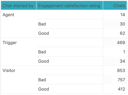 Explore completed chat satisfaction report