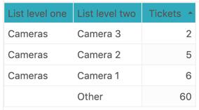 Explore level 2 nested fields