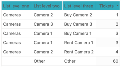 Explore level three nested list reporting