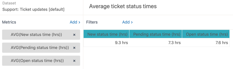 Explore ticket average times in each status report