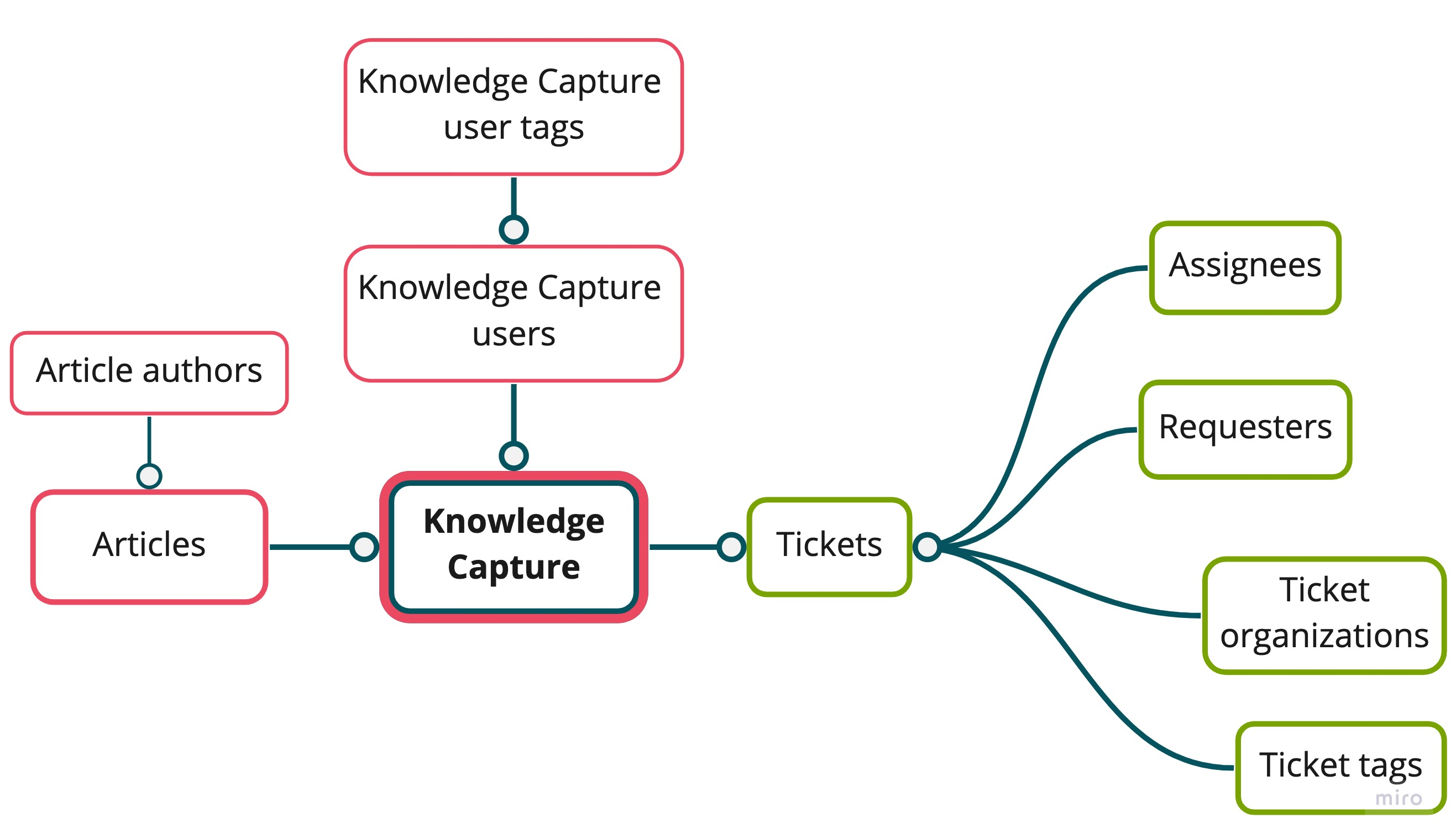 Esquema del conjunto de datos Knowledge Capture