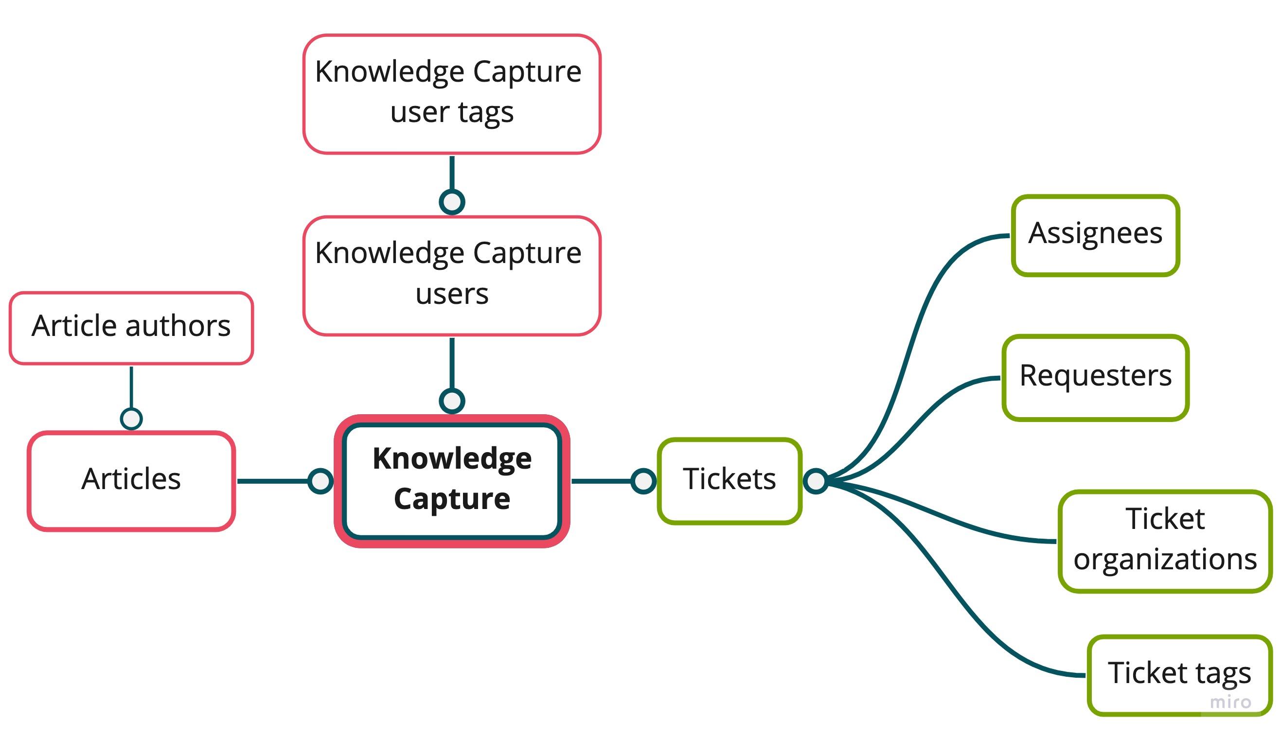 Schéma du jeu de données Capture des connaissances
