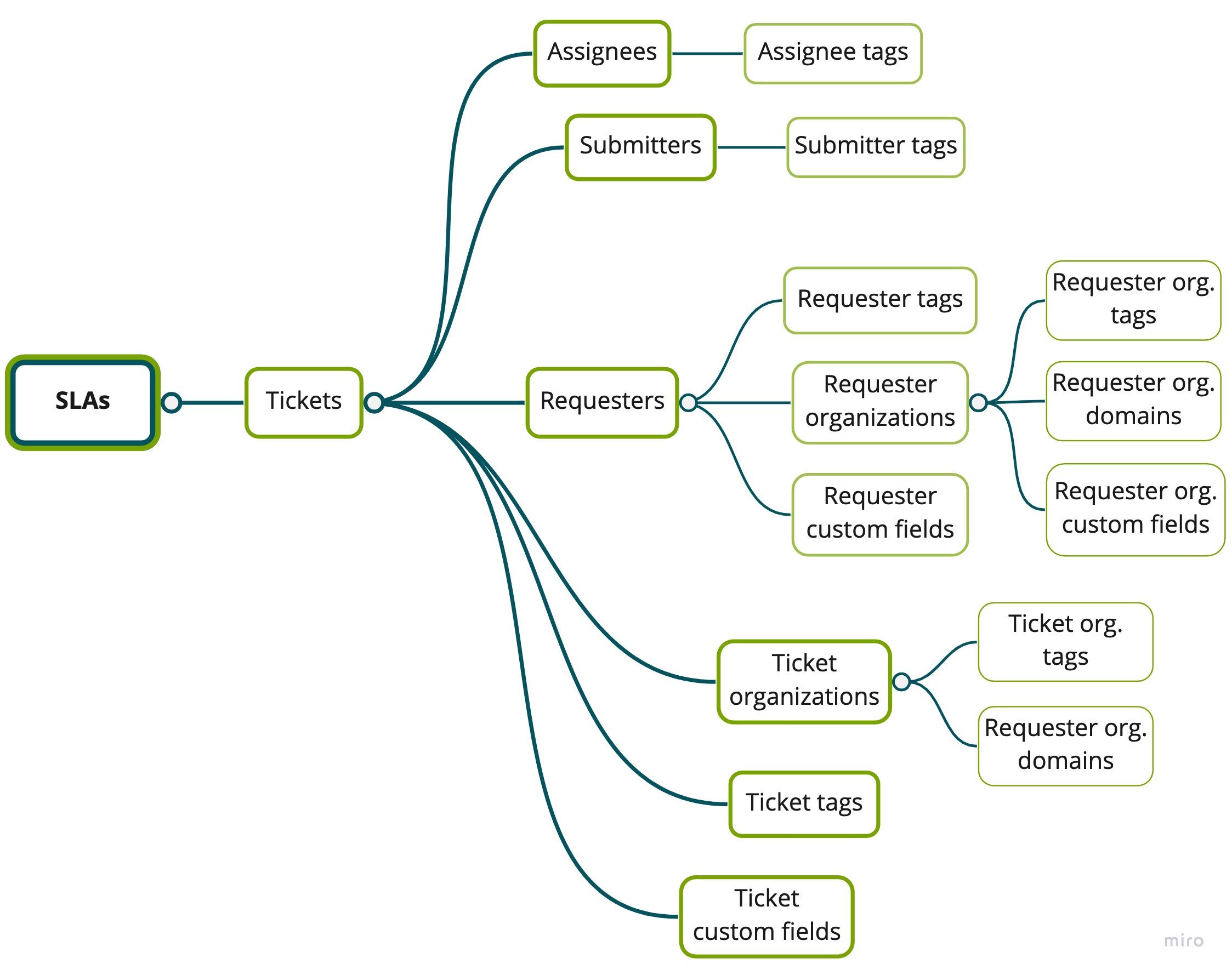 SLAs dataset schema