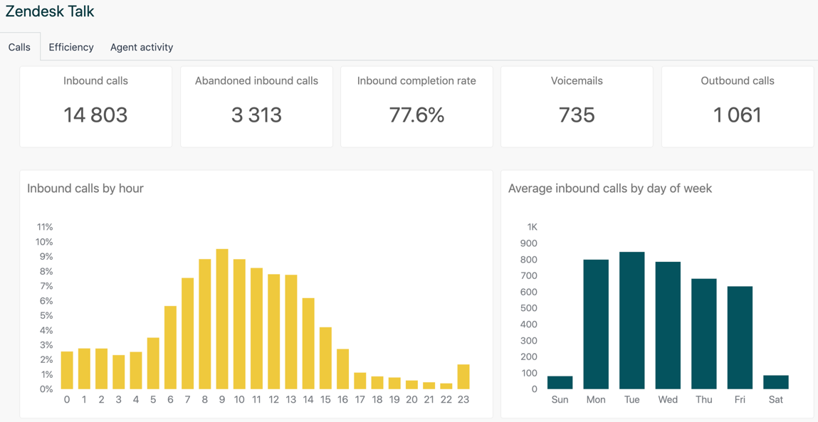 A section of the Talk pre-built dashboard