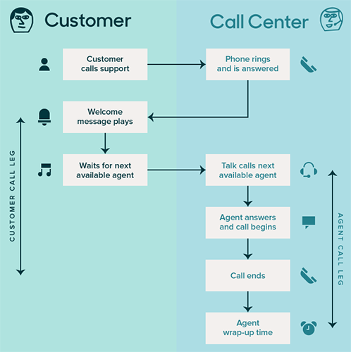 Talk call diagram