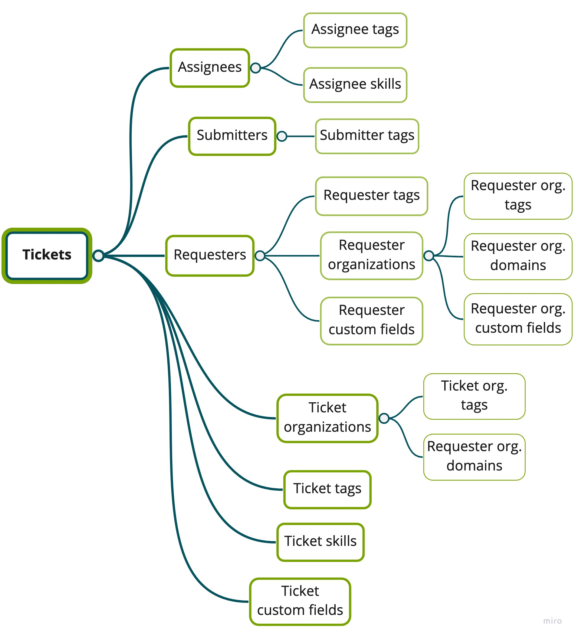 Tickets dataset schema