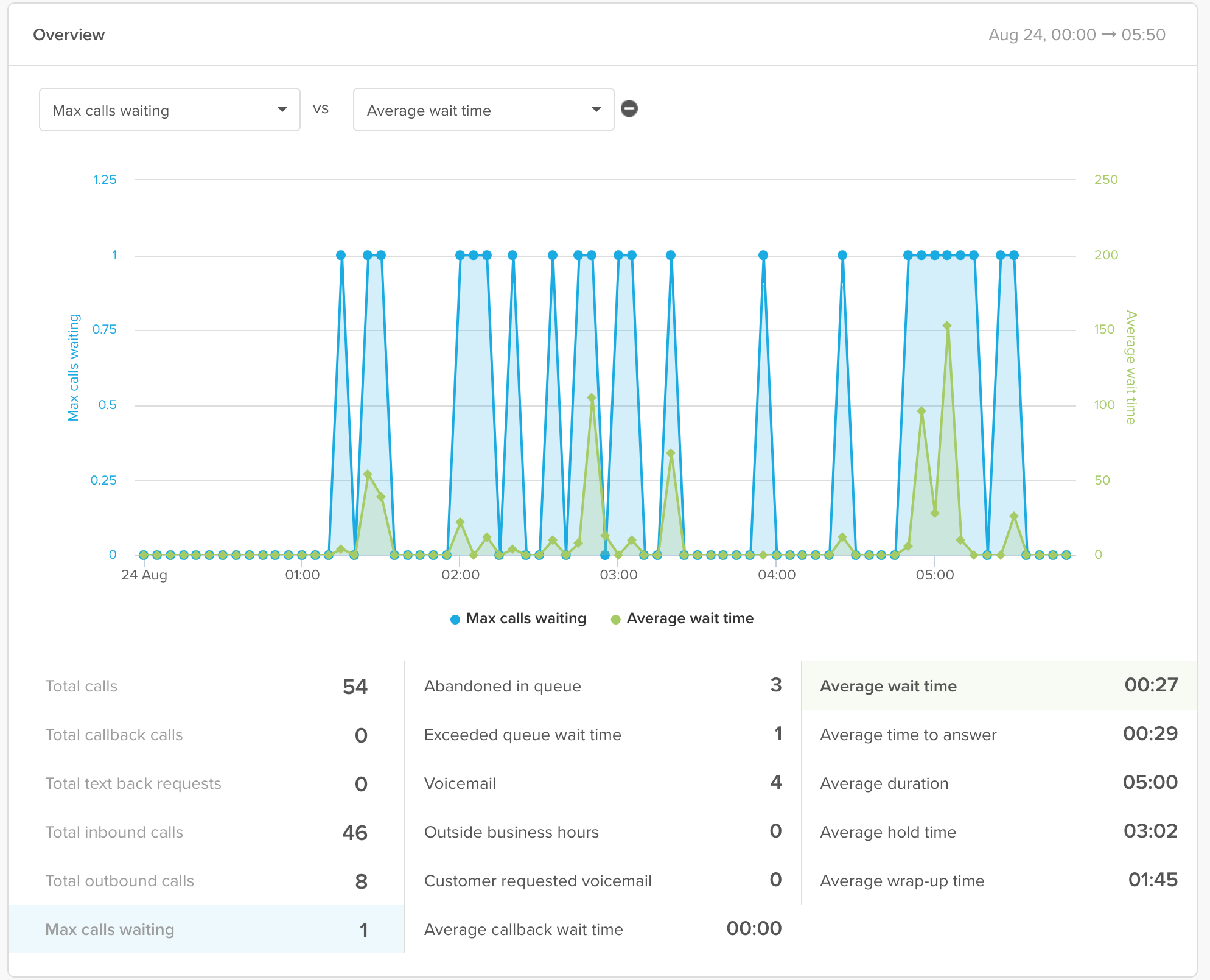 Analyzing call activity with the Talk dashboard – Zendesk help