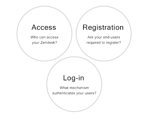 Configuring end user access and sign in zendesk support you have flexibility in all three of these areas and the following sections explain each in detail m4hsunfo