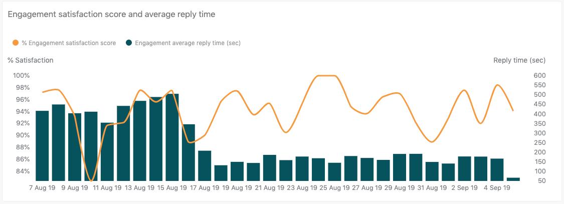 Relatório de score de satisfação da interação e tempo médio de resposta