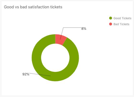 Tickets Support avec une bonne note de satisfaction et une mauvaise note de satisfaction