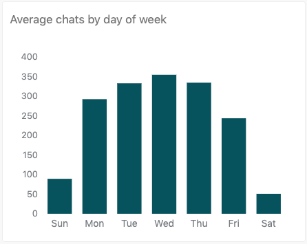 Average chats by day of week report