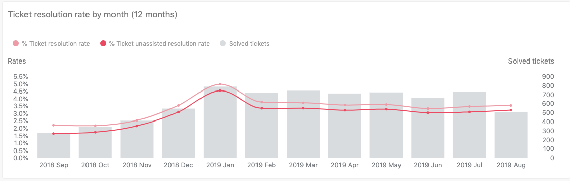 Ticket resolution rate by month (12 month) report