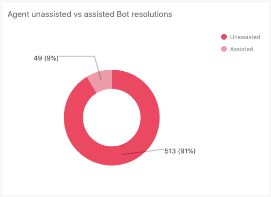 Agent unassisted vs assisted bot resolutions