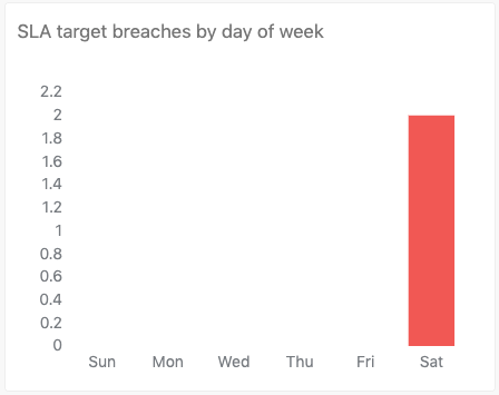 SLA target breaches by day of week report