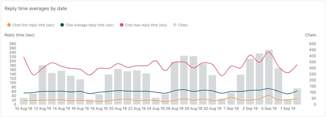 Relatório de médias do tempo de resposta por data
