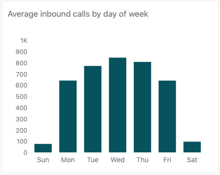 Average inbound calls by day of week report