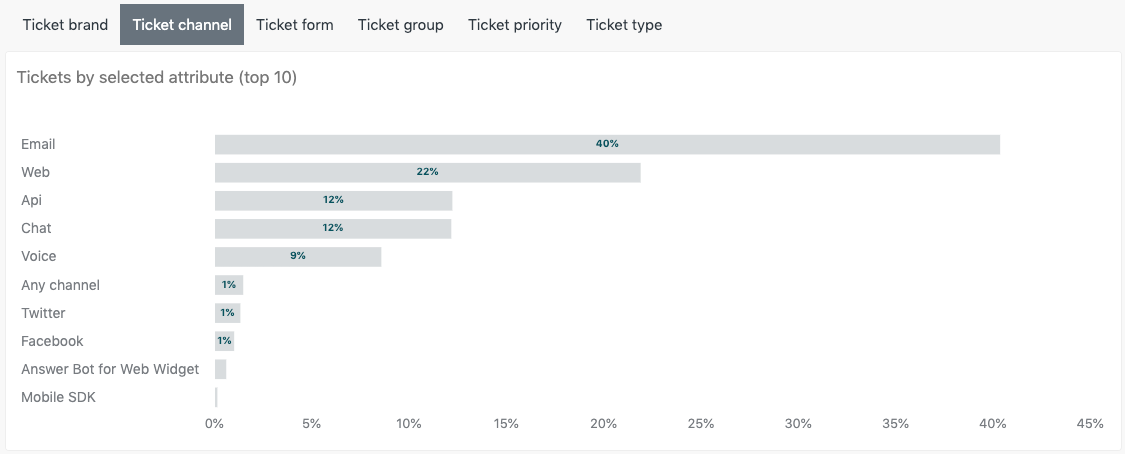 Tickets by selected attribute report