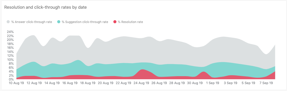 Resolution and click-through rates by date