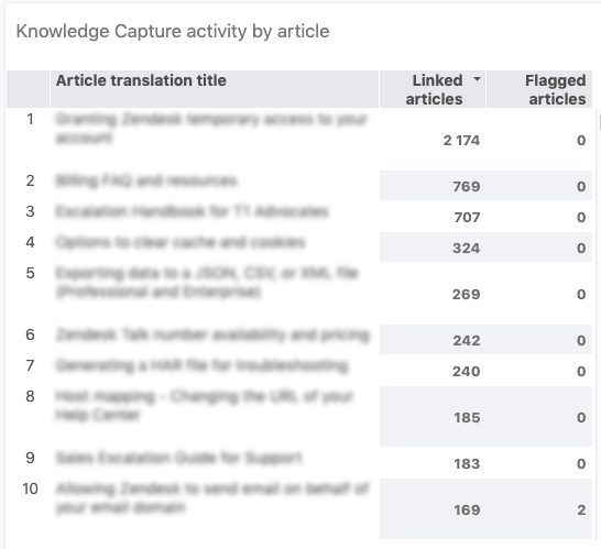 Knowledge Capture activity by article report