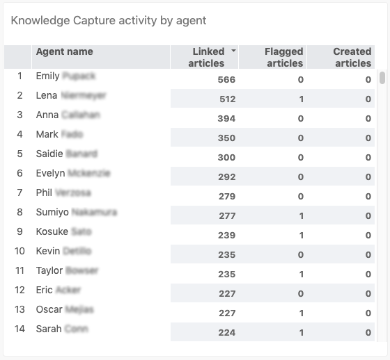 Knowledge Capture activity by agent report