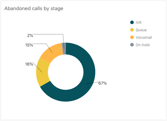 Abandoned calls by stage report