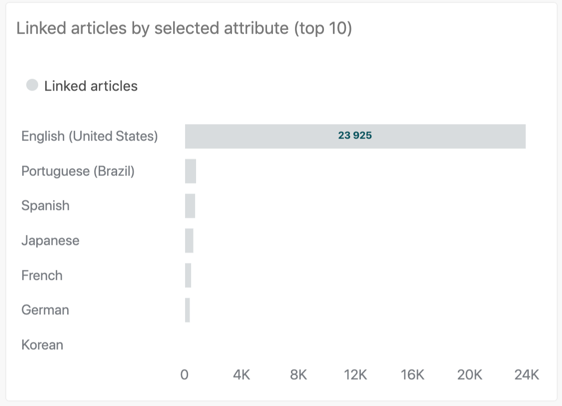 Linked articles by selected attribute report