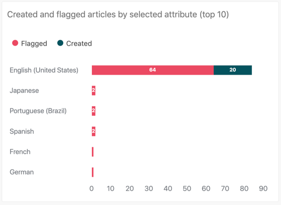 Created and flagged articles by selected attributeレポート